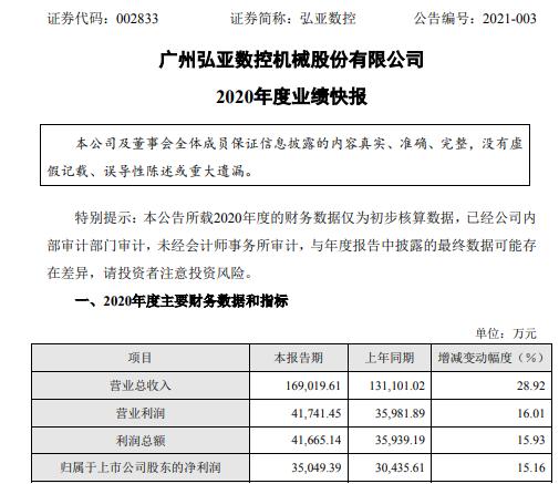 弘亚数控2020年度净利3.5亿增长15.16% 订单大幅增长
