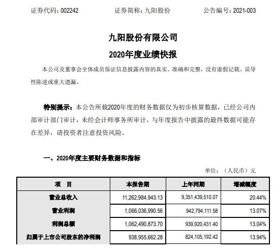 九阳股份2020年度净利9.39亿增长13.94% 扎实推进数字化和裂变式新零售
