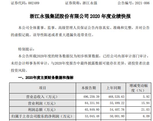 浙江永强2020年度净利5.3亿增长6.09% 家庭花园休闲用品需求大幅增加