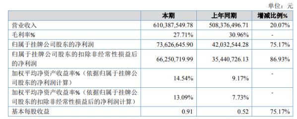 瑞可达2020年净利7362.66万增长75.17% 其他收益同比增长