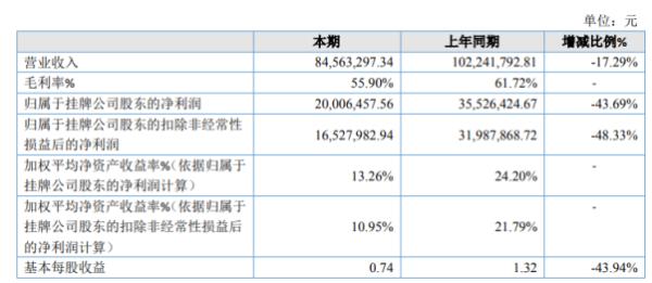 睿思凯2020年净利2000.65万下滑43.69% 管理费用同比增长