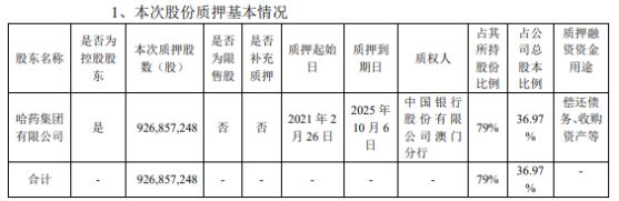 哈药股份控股股东哈药集团质押9.27亿股 用于偿还债务、收购资产