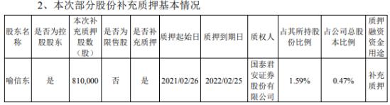 泰晶科技控股股东喻信东质押81万股 用于补充质押