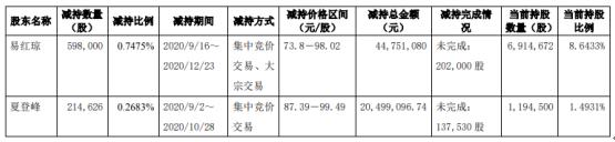 方邦股份2名股东合计减持81.26万股 套现合计6525.02万
