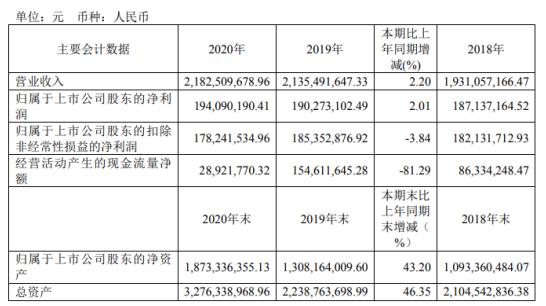 赛伍技术2020年净利1.94亿增长2.01% 董事长吴小平薪酬98.24万