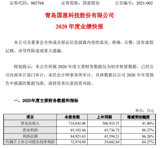 国恩股份2020年度净利7.3亿增长84.27% 主要产品市场需求旺盛