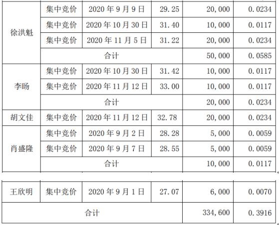 国林科技部分董监高合计减持33.46万股 套现合计约1081.66万