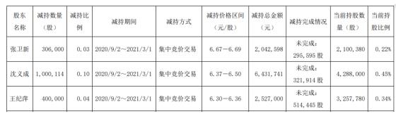亚星锚链三股东减持170.61万股 套现1100.13万股