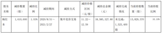 合力科技股东杨位本减持161.06万股 套现1858.53万