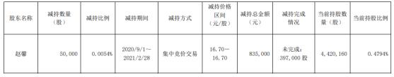禾丰牧业股东赵馨减持5万股 套现83.5万