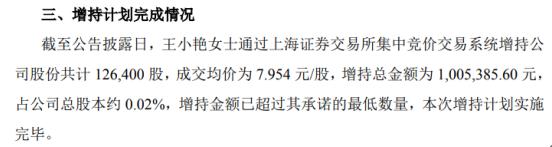 鼎信通讯股东王小艳增持12.64万股 耗资100.54万