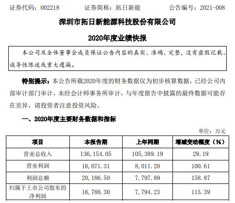 拓日新能2020年度净利1.68亿增长115.39% 光伏玻璃市场价格大幅增长
