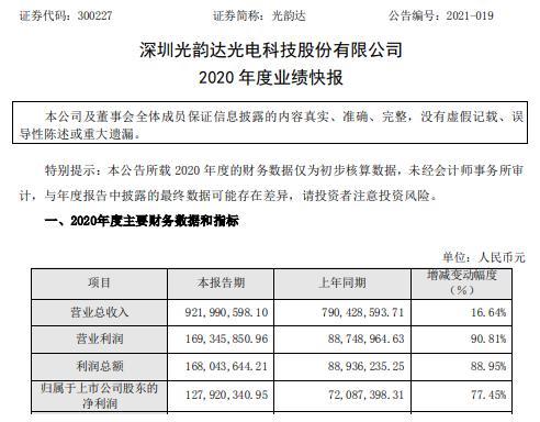 光韵达2020年度净利1.28亿增长77.45% 智能装备业务订单增长
