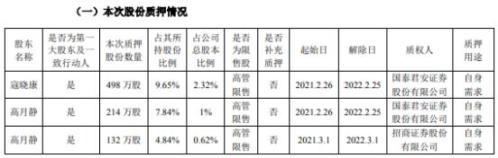 蓝晓科技2名控股股东合计质押844万股 用于自身需求