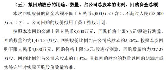 乾景园林将花不超8000万元回购公司股份 用于员工持股计划