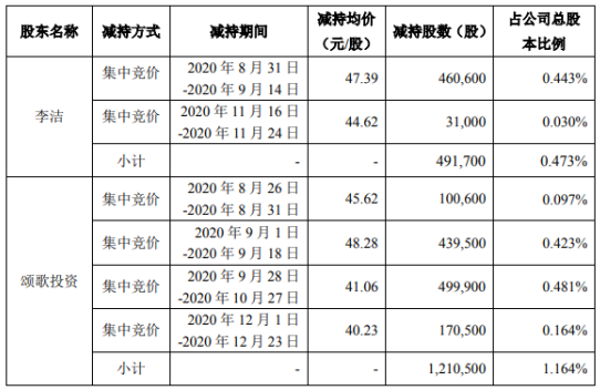罗博特科2名股东合计减持170.22万股 套现合计约7300.48万