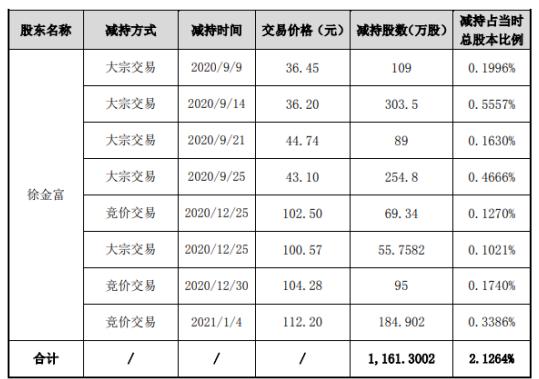 天赐材料股东徐金富减持1161.3万股 套现约4.2亿