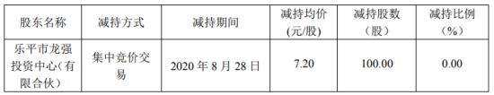 世龙实业股东龙强投资减持100股 套现720元