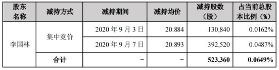 美亚柏科股东李国林减持52.34万股 套现约1093.46万