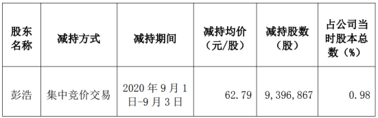 信维通信股东彭浩减持939.69万股 套现5.9亿