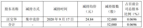 金银河股东汪宝华减持5.2万股 套现129.17万