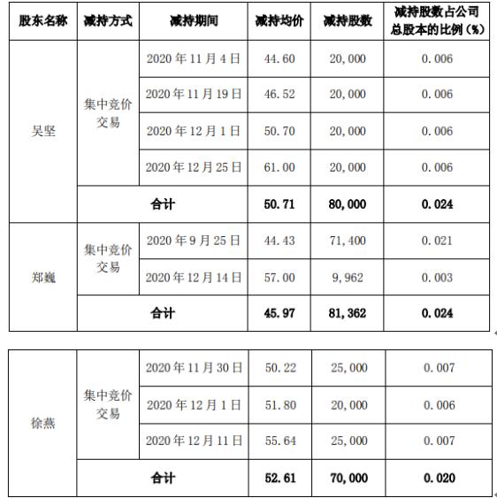 菲利华3名股东合计减持23.14万股 套现合计1147.97万