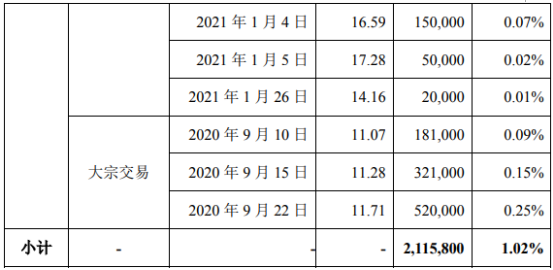 蓝海华腾5名股东合计减持484.03万股 套现合计约6015.35万