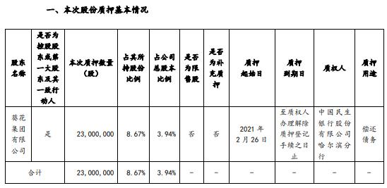 葵花药业控股股东葵花集团质押2300万股 用于偿还债务