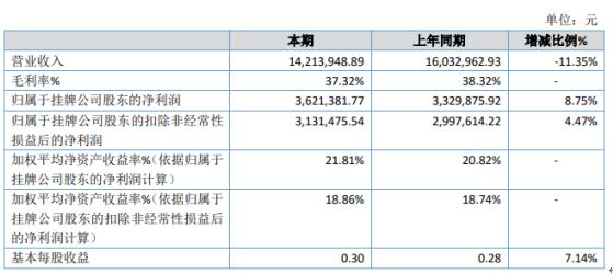 协盛科技2020年净利362.14万增长8.75% 信用减值损失减少