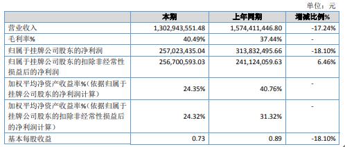 宏源药业2020年净利2.57亿下滑18.1% 投资收益大幅下滑