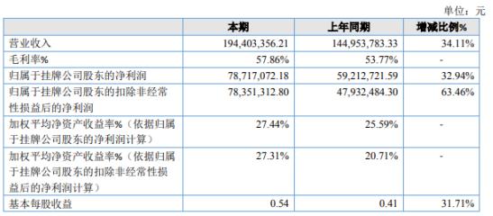 嘉德股份2020年净利7871.71万增长32.94% 销售收入增长