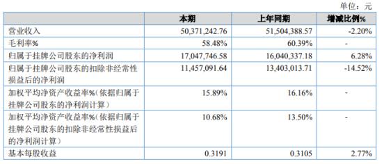 仁通档案2020年净利1704.77万增长6.28% 理财产品投资收益增加