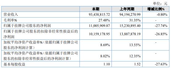 达民股份2020年净利1100.59万下滑27.74% 采购原材料成本增加