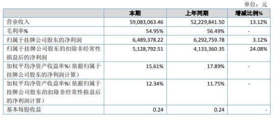 三英精密2020年净利648.94万增长3.12% 单价较高主营产品受疫情影响较小
