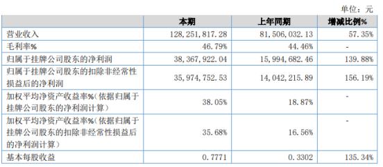 金米特2020年净利3836.79万增长139.88% 行业需求快速上涨