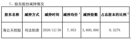 拓维信息股东海云天控股减持360万股 套现2539.08万
