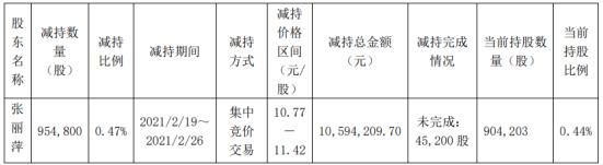 纵横通信股东张丽萍减持95.48万股 套现1059.42万