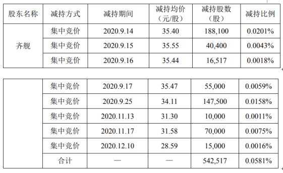 启明星辰股东齐舰减持54.25万股 套现约1920.51万