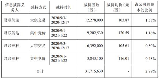 康龙化成2名股东合计减持3171.56万股 套现合计约33.12亿