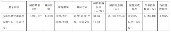 嘉必优股东嘉宜和减持120.32万股 套现5164.01万