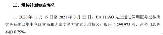 亚世光电董事长JIA JITAO增持130万股 耗资约1948.66万
