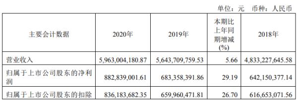 桃李面包2020年净利增长29%新品呈现较高速增长 董事长吴学亮薪酬48万