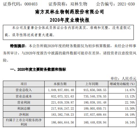 双林生物2020年度净利1.87亿增长16.34% 产品销售实现较好增长