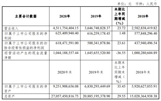 上海环境2020年净利增长1.5% 董事长王瑟澜薪酬7.49万
