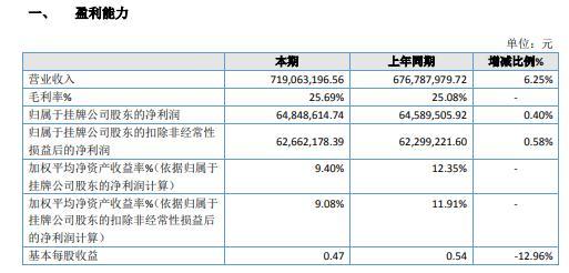 合佳医药2020年净利6484.86万增长0.4% 收入增加