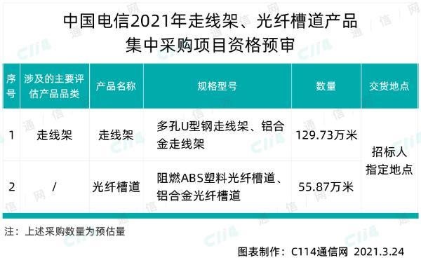 中国电信走线架、光纤槽道产品集采,总规模185.6万米