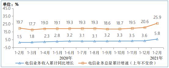 1-2月 中国电信业务收入总计2373亿元 新兴业务收入快速增长