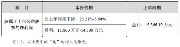 中际旭创2021年Q1预计净利润1.18亿元-1.45亿元