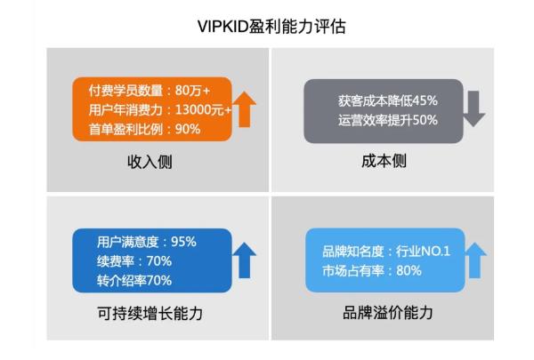 管清友团队解析在线教育行业盈利痛点:VIPKID等一对一头部企业有望破局