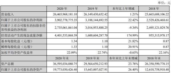 大华股份2020年实现净利润39.03亿元 同比增长22.42%